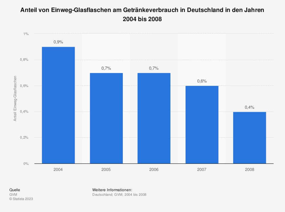 Statistik: Anteil von Einweg-Glasflaschen am Getränkeverbrauch in Deutschland in den Jahren 2004 bis 2008 | Statista