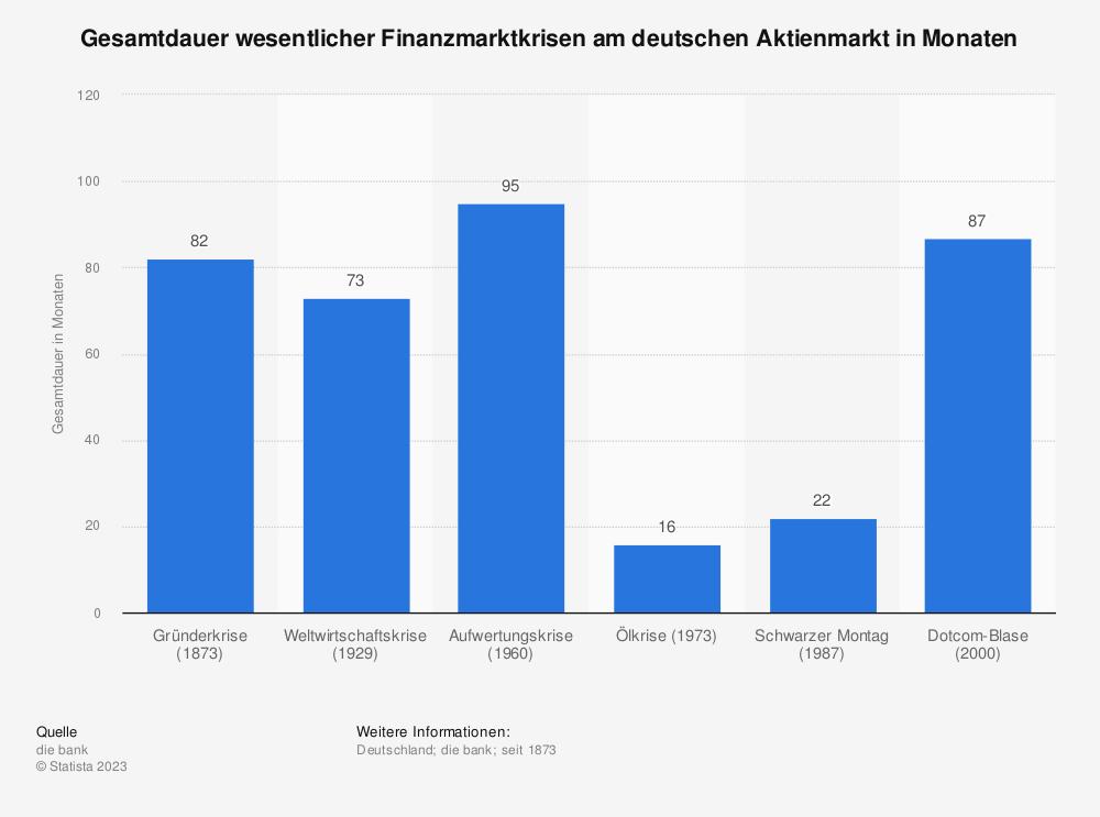 Statistik: Gesamtdauer wesentlicher Finanzmarktkrisen am deutschen Aktienmarkt in Monaten | Statista