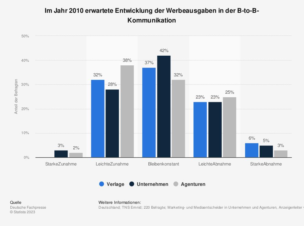 Statistik: Im Jahr 2010 erwartete Entwicklung der Werbeausgaben in der B-to-B-Kommunikation | Statista