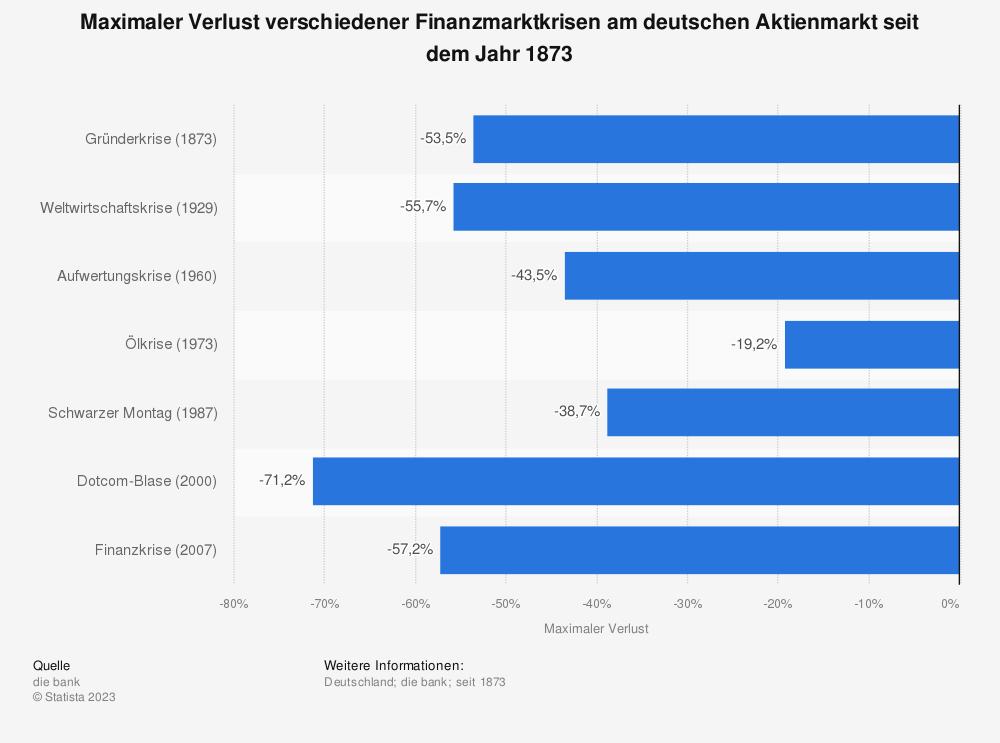 Statistik: Maximaler Verlust verschiedener Finanzmarktkrisen am deutschen Aktienmarkt seit dem Jahr 1873 | Statista