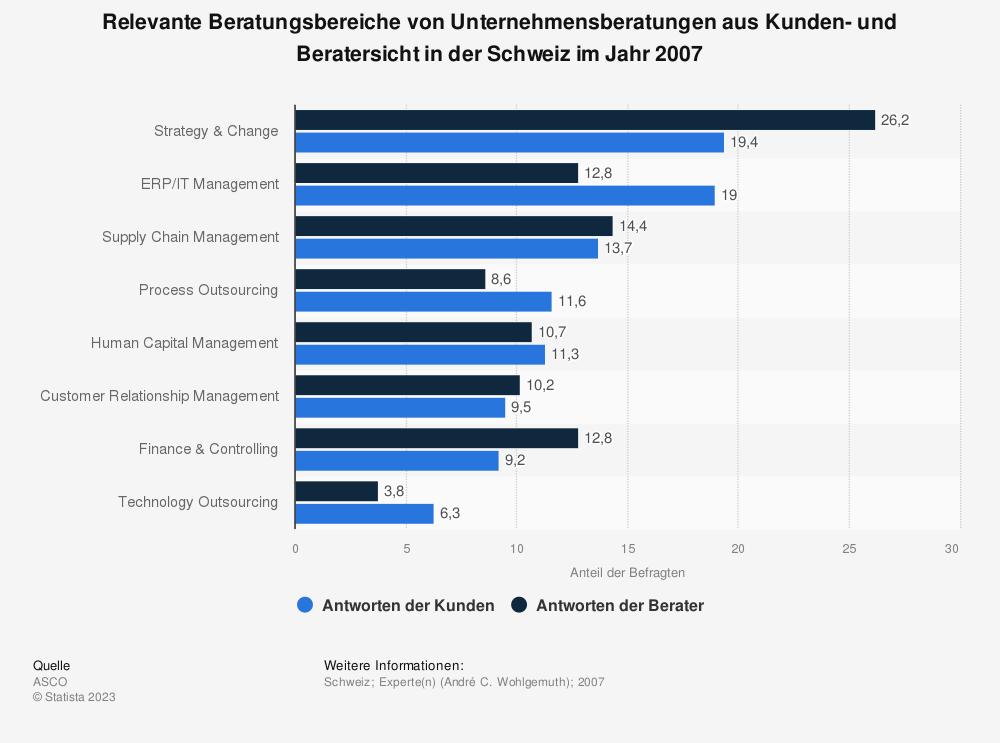 Statistik: Relevante Beratungsbereiche von Unternehmensberatungen aus Kunden- und Beratersicht in der Schweiz im Jahr 2007 | Statista