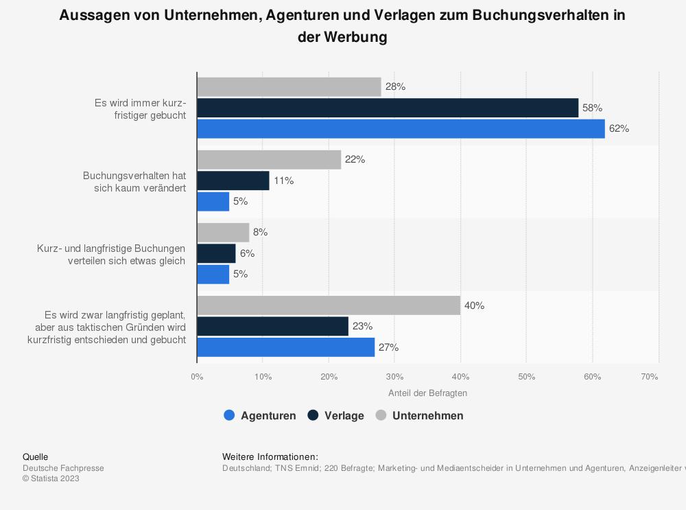 Statistik: Aussagen von Unternehmen, Agenturen und Verlagen zum Buchungsverhalten in der Werbung | Statista