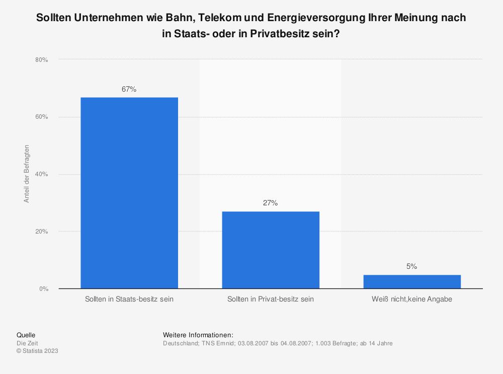 Statistik: Sollten Unternehmen wie Bahn, Telekom und Energieversorgung Ihrer Meinung nach in Staats- oder in Privatbesitz sein? | Statista