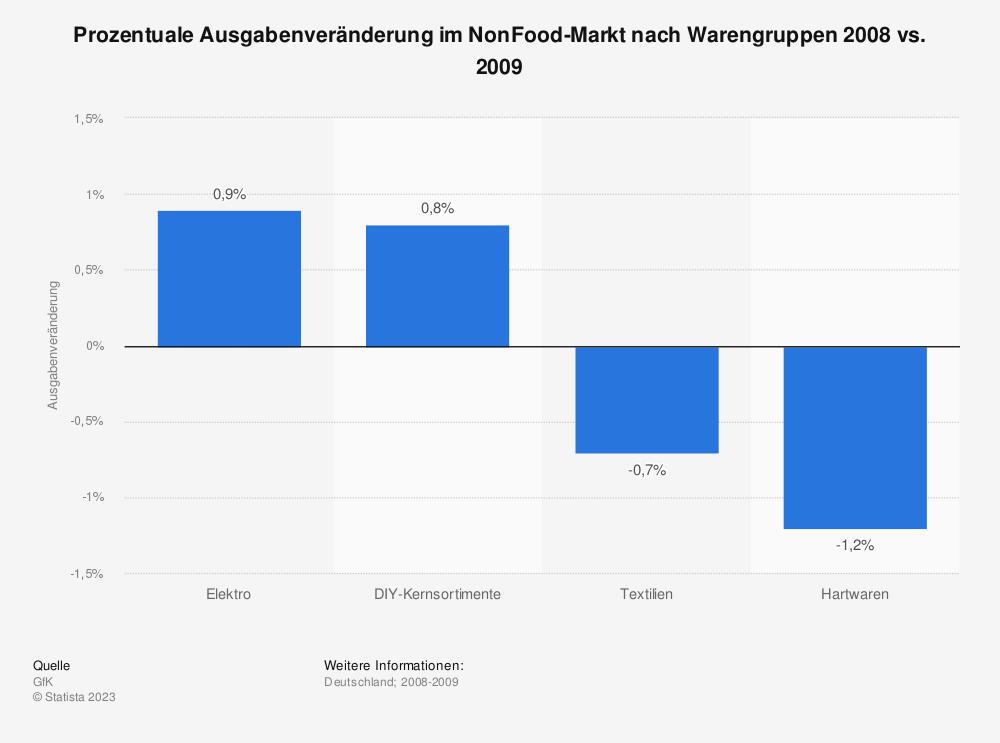 Statistik: Prozentuale Ausgabenveränderung im NonFood-Markt nach Warengruppen 2008 vs. 2009   Statista