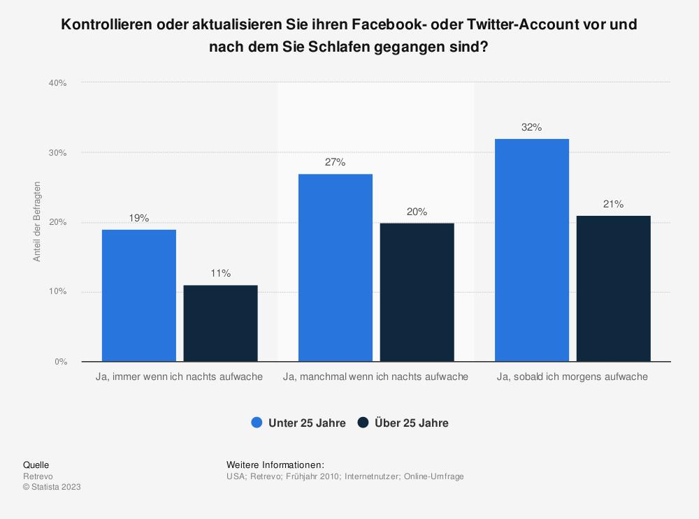 Statistik: Kontrollieren oder aktualisieren Sie ihren Facebook- oder Twitter-Account vor und nach dem Sie Schlafen gegangen sind? | Statista