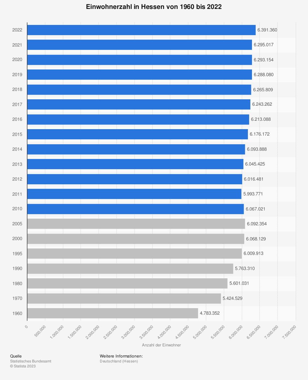 Statistik: Einwohnerzahl in Hessen von 1960 bis 2018 | Statista