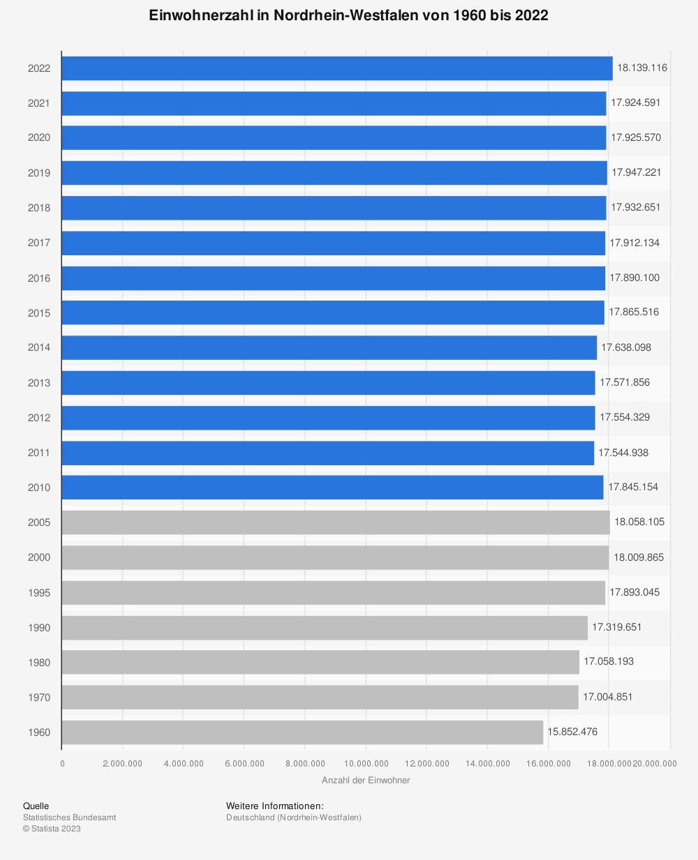 Statistik: Entwicklung der Einwohnerzahl in Nordrhein-Westfalen von 1960 bis 2017 | Statista