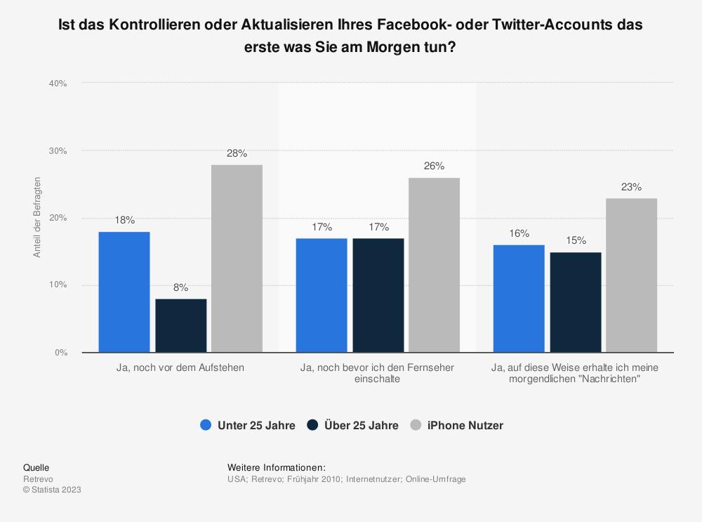 Statistik: Ist das Kontrollieren oder Aktualisieren Ihres Facebook- oder Twitter-Accounts das erste was Sie am Morgen tun?   Statista