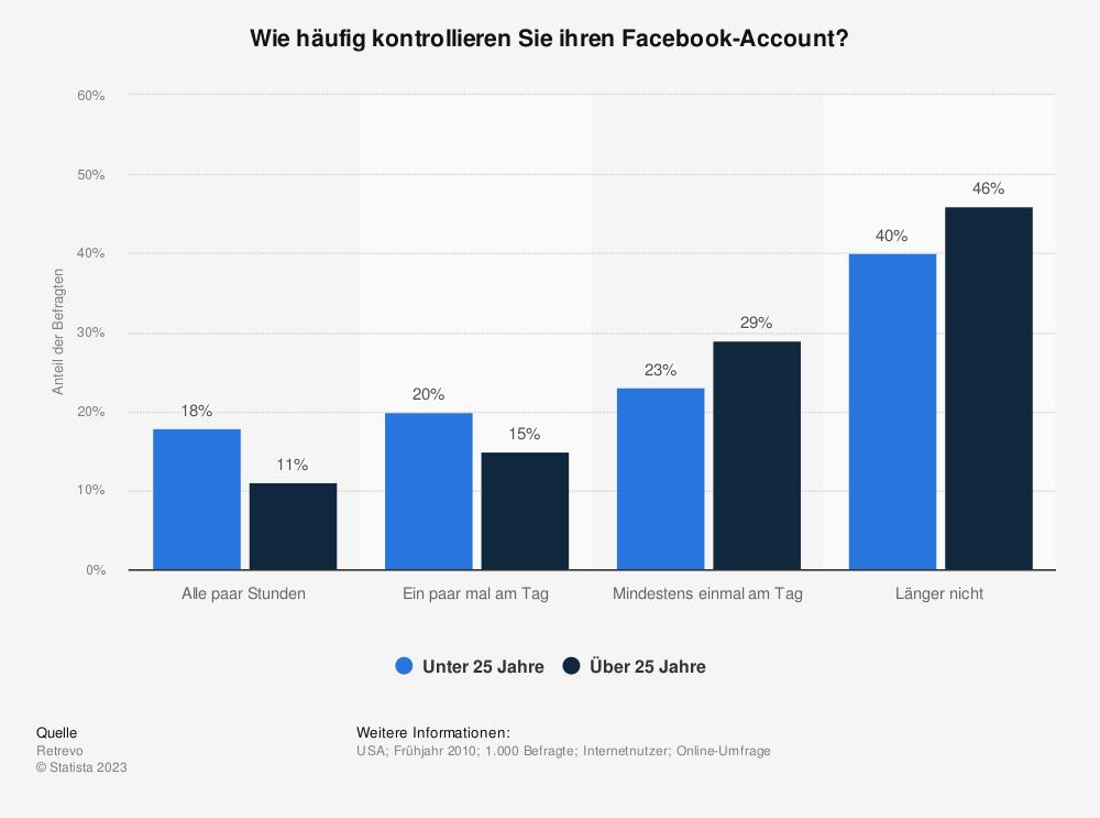 Statistik: Wie häufig kontrollieren Sie ihren Facebook-Account? | Statista