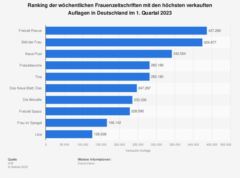Statistik: Ranking der wöchentlichen Frauenzeitschriften mit den höchsten verkauften Auflagen in Deutschland im 3. Quartal 2019 | Statista
