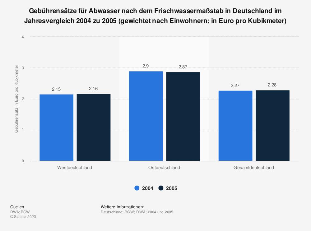 Statistik: Gebührensätze für Abwasser nach dem Frischwassermaßstab in Deutschland im Jahresvergleich 2004 zu 2005 (gewichtet nach Einwohnern; in Euro pro Kubikmeter) | Statista