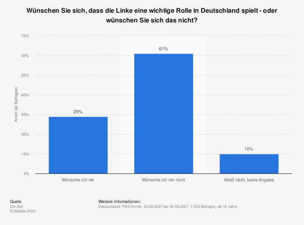Statistik: Wünschen Sie sich, dass die Linke eine wichtige Rolle in Deutschland spielt - oder wünschen Sie sich das nicht? | Statista