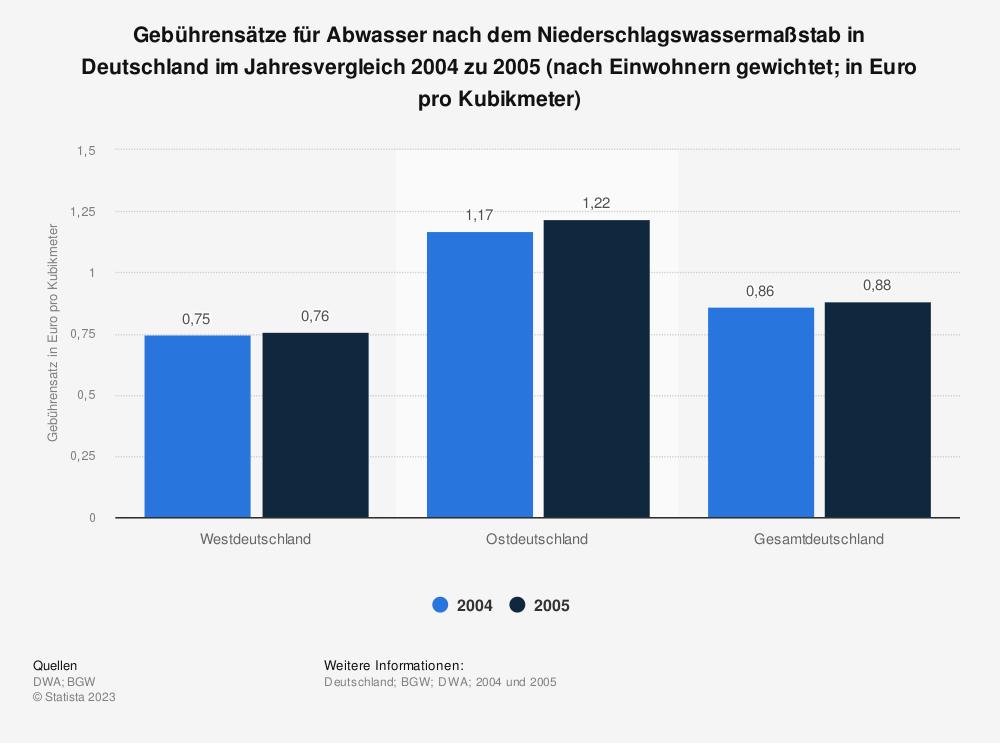 Statistik: Gebührensätze für Abwasser nach dem Niederschlagswassermaßstab in Deutschland im Jahresvergleich 2004 zu 2005 (nach Einwohnern gewichtet; in Euro pro Kubikmeter) | Statista