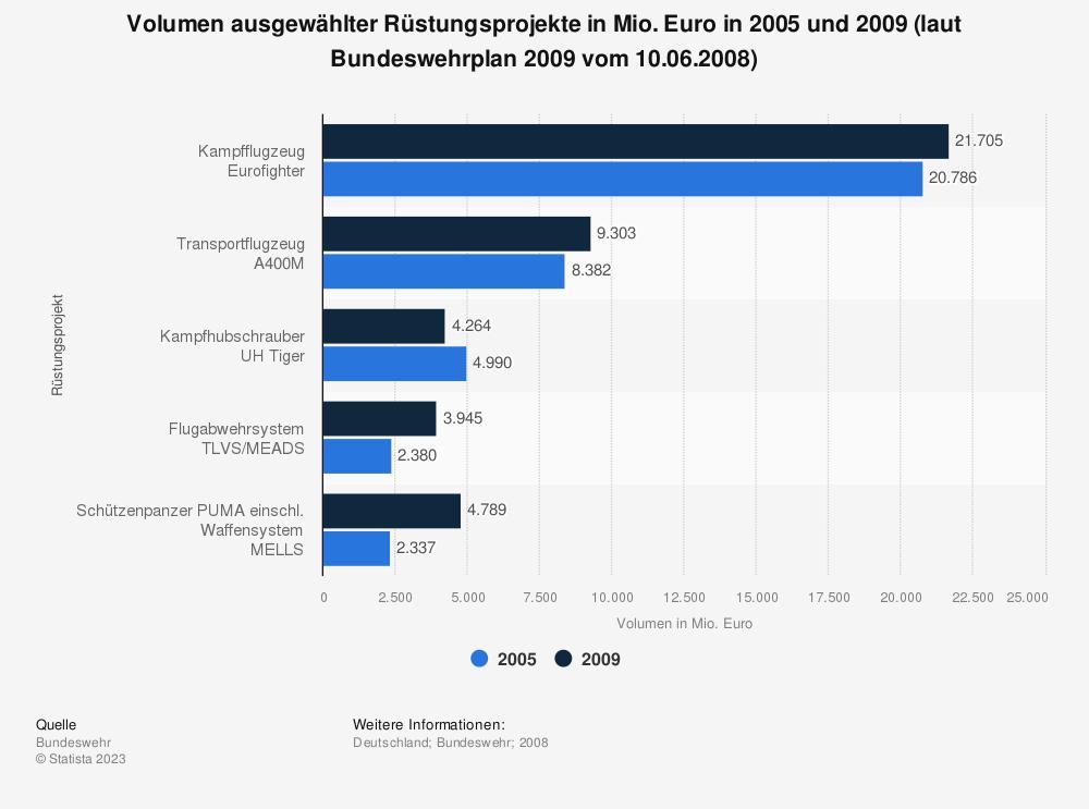 Statistik: Volumen ausgewählter Rüstungsprojekte in Mio. Euro in 2005 und 2009 (laut Bundeswehrplan 2009 vom 10.06.2008) | Statista