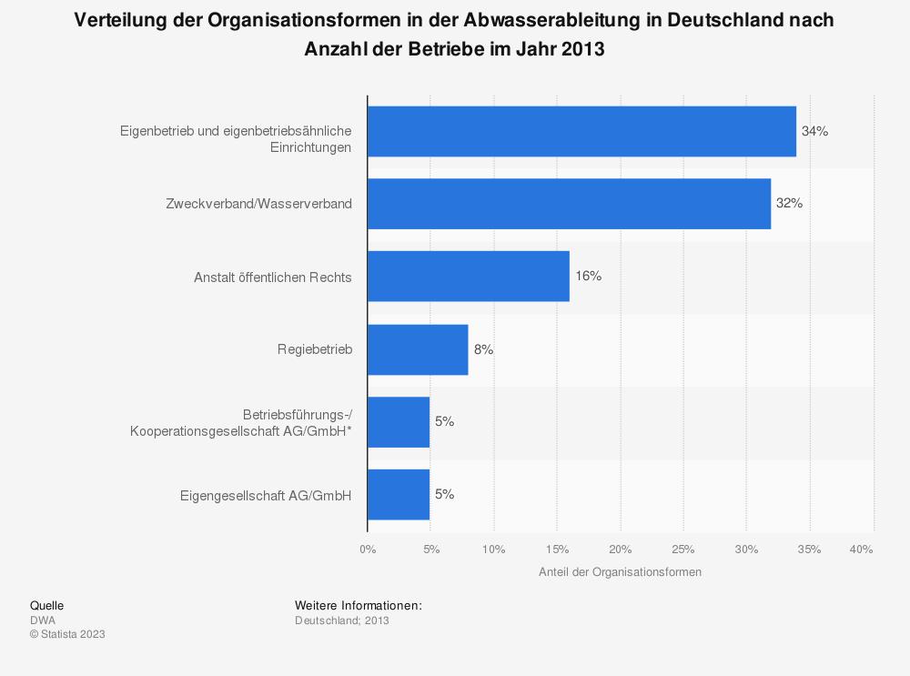 Statistik: Verteilung der Organisationsformen in der Abwasserableitung in Deutschland nach Anzahl der Betriebe im Jahr 2013 | Statista