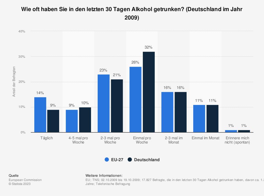 Statistik: Wie oft haben Sie in den letzten 30 Tagen Alkohol getrunken? (Deutschland im Jahr 2009) | Statista