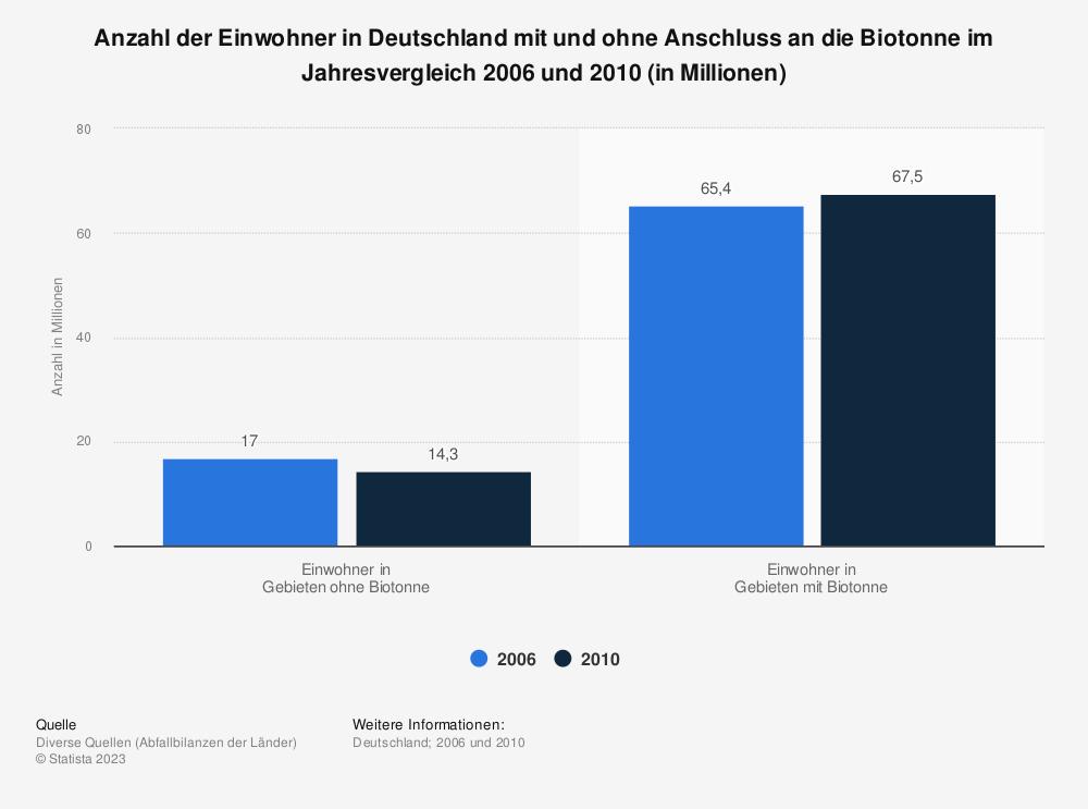 Statistik: Anzahl der Einwohner in Deutschland mit und ohne Anschluss an die Biotonne im Jahresvergleich 2006 und 2010 (in Millionen) | Statista