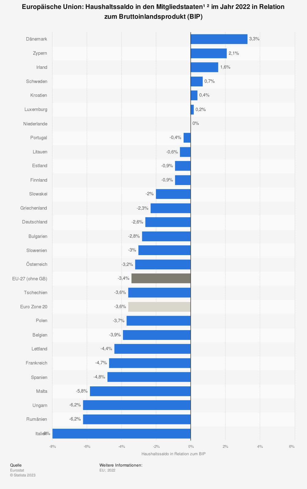 Statistik: Europäische Union: Haushaltssaldo in den Mitgliedsstaaten im Jahr 2019 in Relation zum Bruttoinlandsprodukt (BIP) | Statista