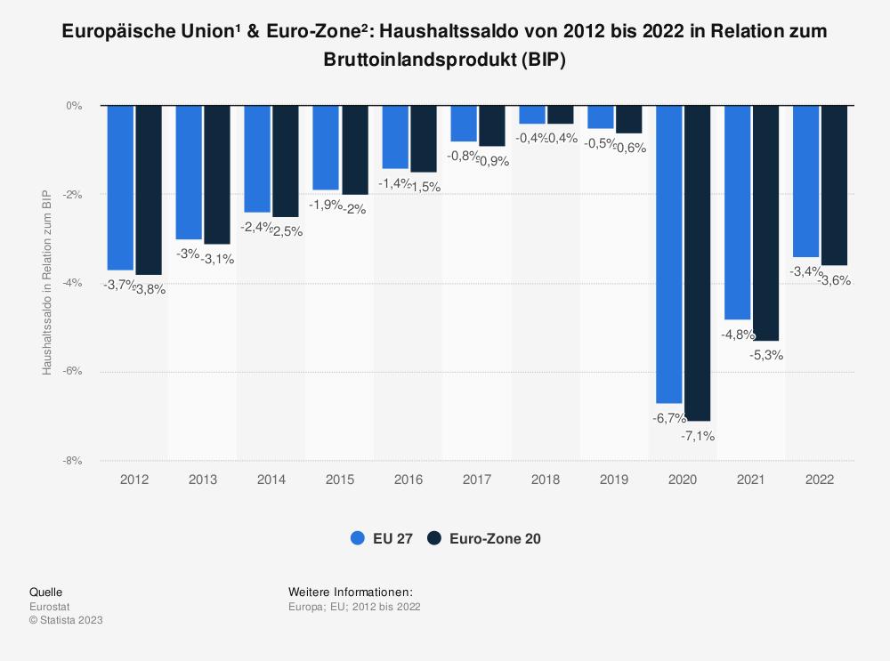 Statistik: Europäische Union & Euro-Zone: Haushaltssaldo von 2010 bis 2016 in Relation zum Bruttoinlandsprodukt (BIP)* | Statista