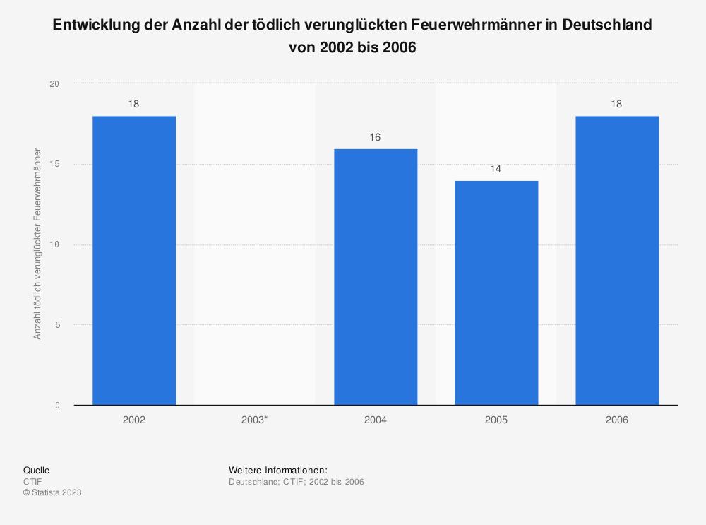 Statistik: Entwicklung der Anzahl der tödlich verunglückten Feuerwehrmänner in Deutschland von 2002 bis 2006 | Statista