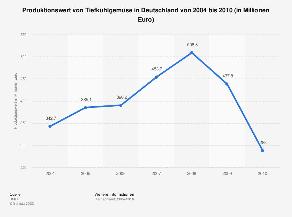 Statistik: Produktionswert von Tiefkühlgemüse in Deutschland von 2004 bis 2010 (in Millionen Euro) | Statista