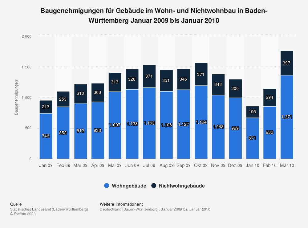 Statistik: Baugenehmigungen für Gebäude im Wohn- und Nichtwohnbau in Baden-Württemberg Januar 2009 bis Januar 2010 | Statista