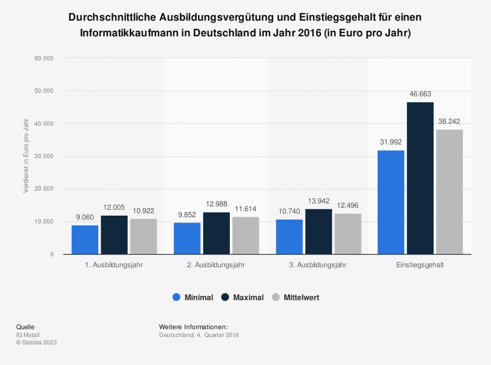 Statistik: Durchschnittliche Ausbildungsvergütung und Einstiegsgehalt für einen Informatikkaufmann in Deutschland im Jahr 2016 (in Euro pro Jahr)   Statista