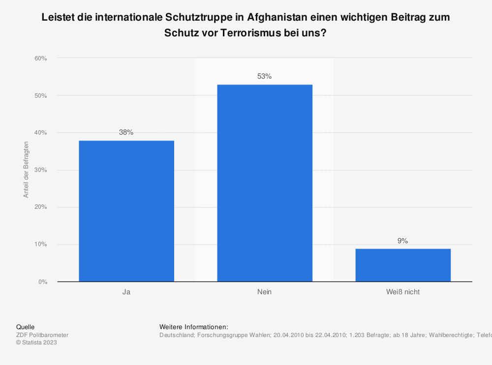 Statistik: Leistet die internationale Schutztruppe in Afghanistan einen wichtigen Beitrag zum Schutz vor Terrorismus bei uns? | Statista