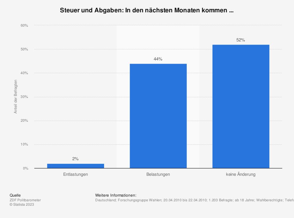 Statistik: Steuer und Abgaben: In den nächsten Monaten kommen ... | Statista