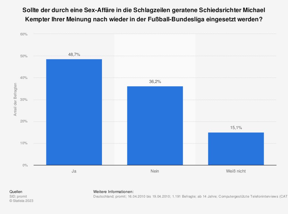 Statistik: Sollte der durch eine Sex-Affäre in die Schlagzeilen geratene Schiedsrichter Michael Kempter Ihrer Meinung nach wieder in der Fußball-Bundesliga eingesetzt werden? | Statista