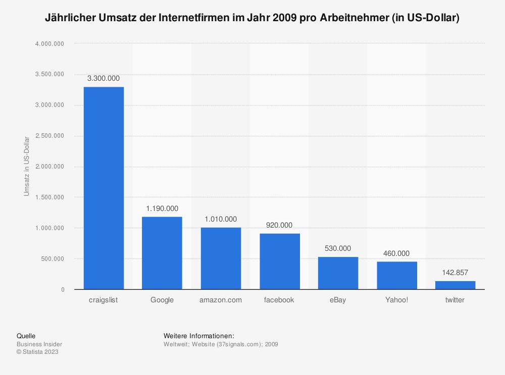 Statistik: Jährlicher Umsatz der Internetfirmen im Jahr 2009 pro Arbeitnehmer (in US-Dollar) | Statista