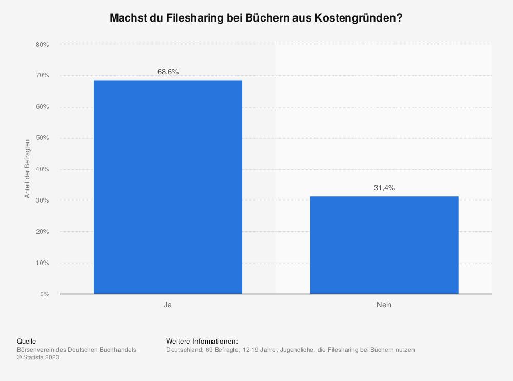Statistik: Machst du Filesharing bei Büchern aus Kostengründen? | Statista