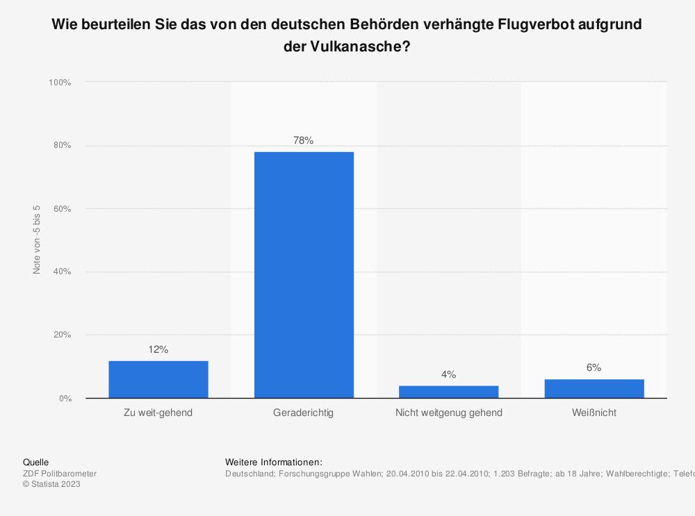 Statistik: Wie beurteilen Sie das von den deutschen Behörden verhängte Flugverbot aufgrund der Vulkanasche? | Statista