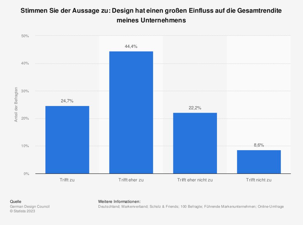 Statistik: Stimmen Sie der Aussage zu: Design hat einen großen Einfluss auf die Gesamtrendite meines Unternehmens | Statista