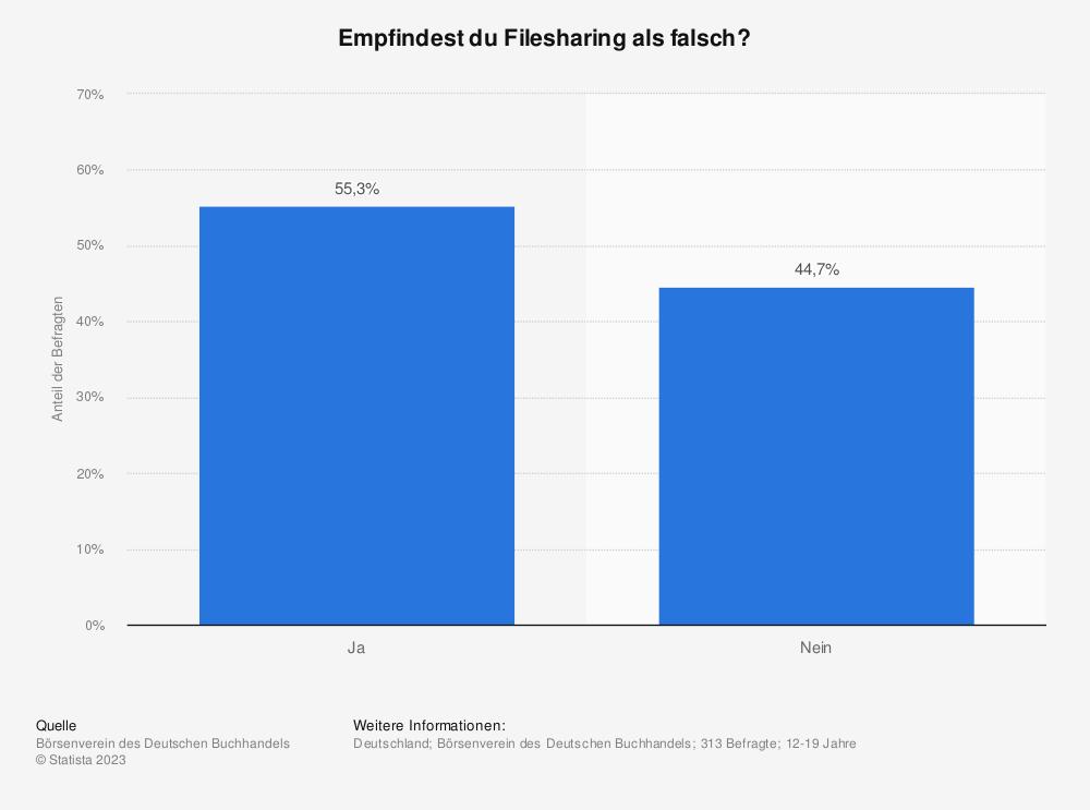 Statistik: Empfindest du Filesharing als falsch? | Statista