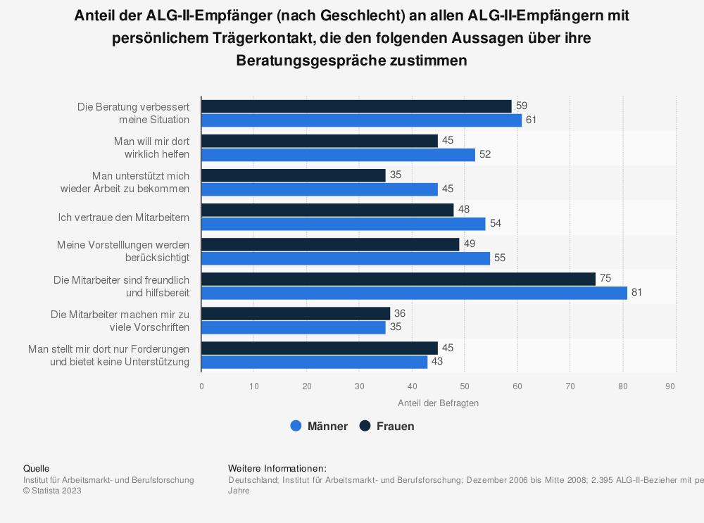 Statistik: Anteil der ALG-II-Empfänger (nach Geschlecht) an allen ALG-II-Empfängern mit persönlichem Trägerkontakt, die den folgenden Aussagen über ihre Beratungsgespräche zustimmen | Statista