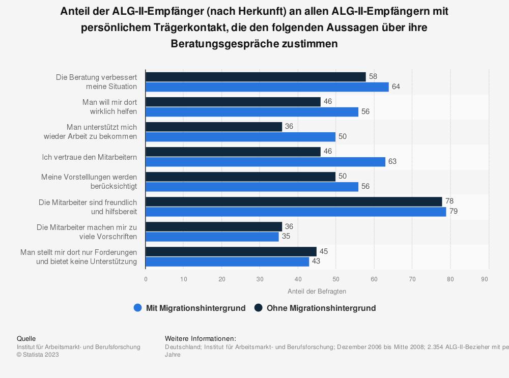 Statistik: Anteil der ALG-II-Empfänger (nach Herkunft) an allen ALG-II-Empfängern mit persönlichem Trägerkontakt, die den folgenden Aussagen über ihre Beratungsgespräche zustimmen | Statista