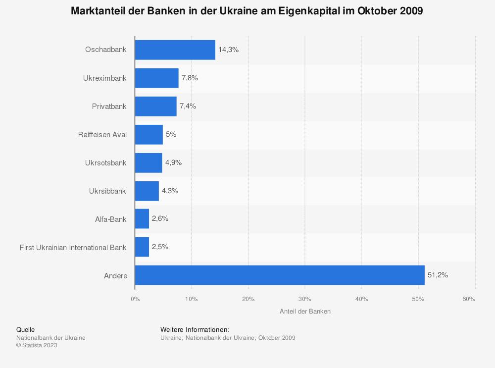 Statistik: Marktanteil der Banken in der Ukraine am Eigenkapital im Oktober 2009 | Statista