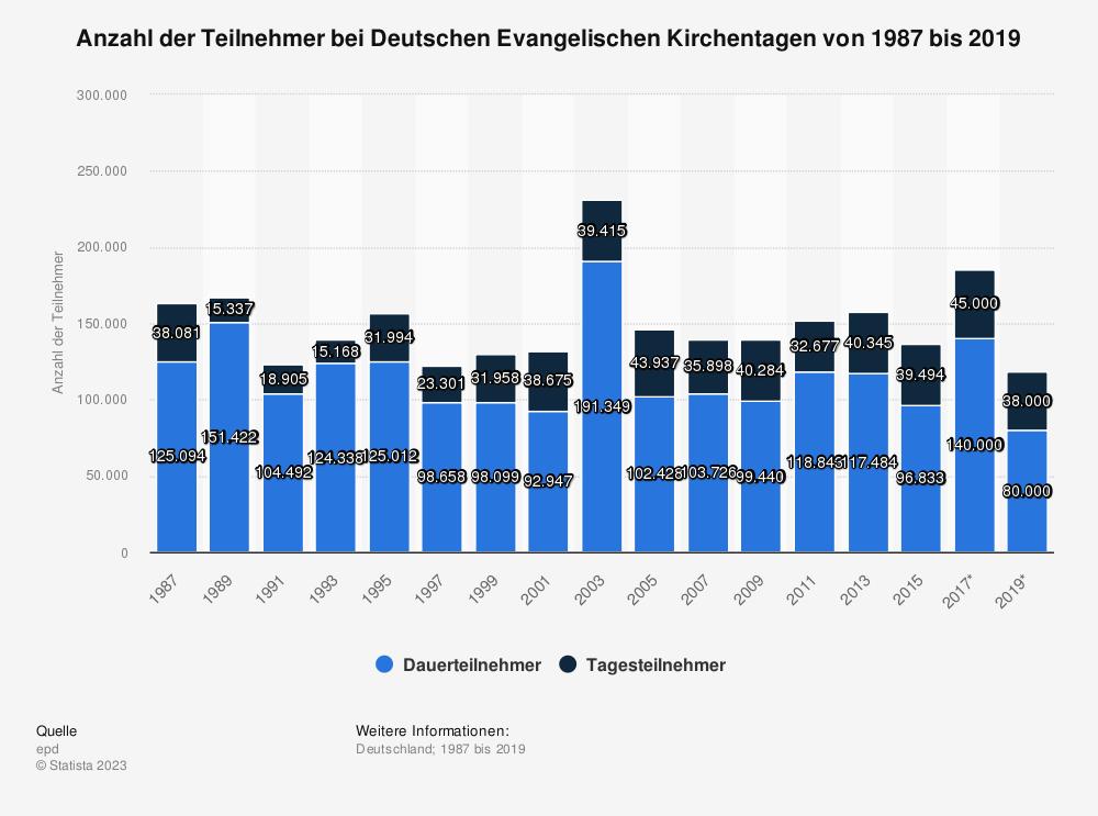 Statistik: Anzahl der Teilnehmer bei Deutschen Evangelischen Kirchentagen von 1987 bis 2017 | Statista
