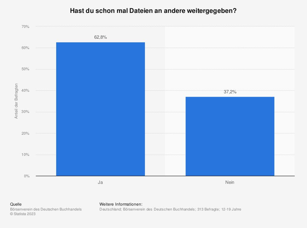 Statistik: Hast du schon mal Dateien an andere weitergegeben? | Statista
