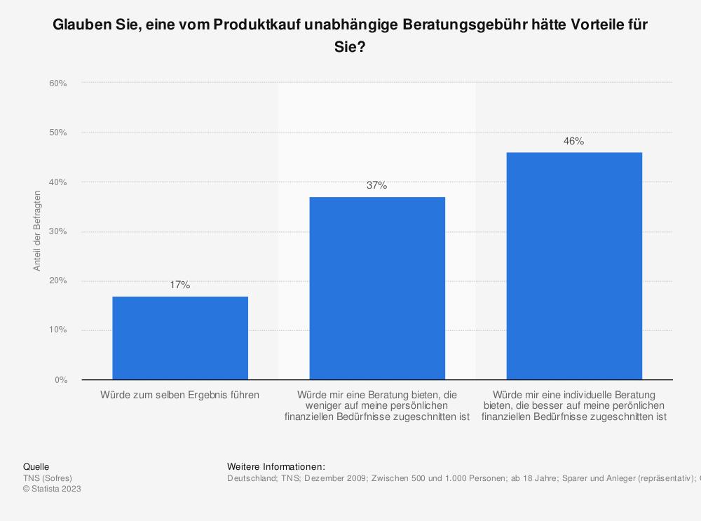 Statistik: Glauben Sie, eine vom Produktkauf unabhängige Beratungsgebühr hätte Vorteile für Sie? | Statista