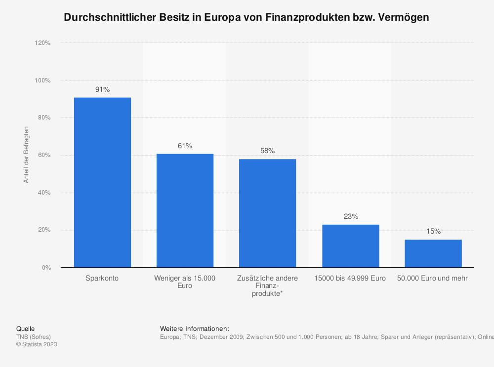 Statistik: Durchschnittlicher Besitz in Europa von Finanzprodukten bzw. Vermögen | Statista