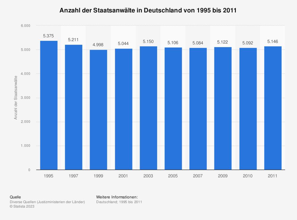 Statistik: Anzahl der Staatsanwälte in Deutschland von 1995 bis 2011   Statista