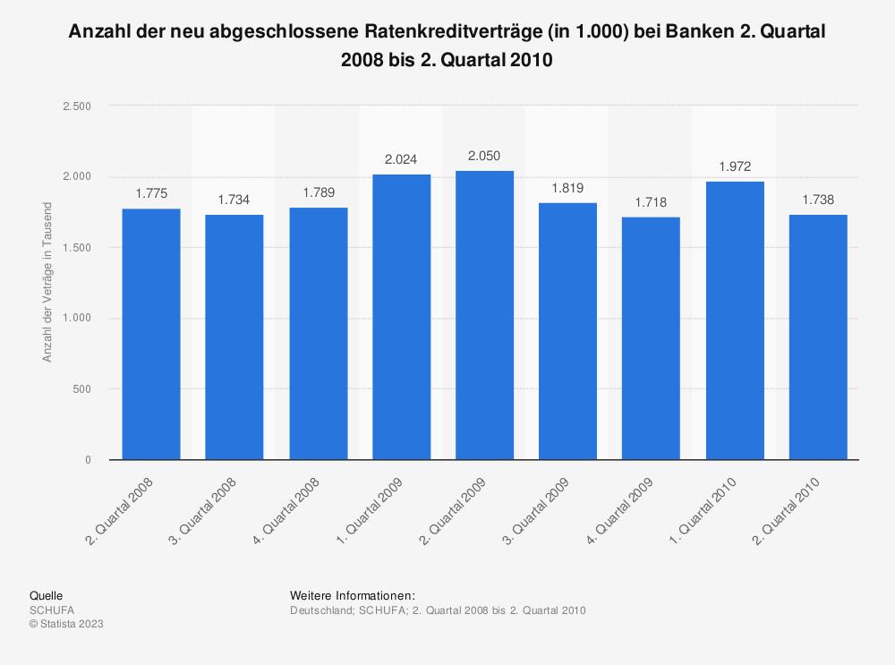 Statistik: Anzahl der neu abgeschlossene Ratenkreditverträge (in 1.000) bei Banken 2. Quartal 2008 bis 2. Quartal 2010 | Statista
