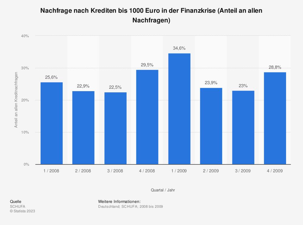 Statistik: Nachfrage nach Krediten bis 1000 Euro in der Finanzkrise (Anteil an allen Nachfragen) | Statista