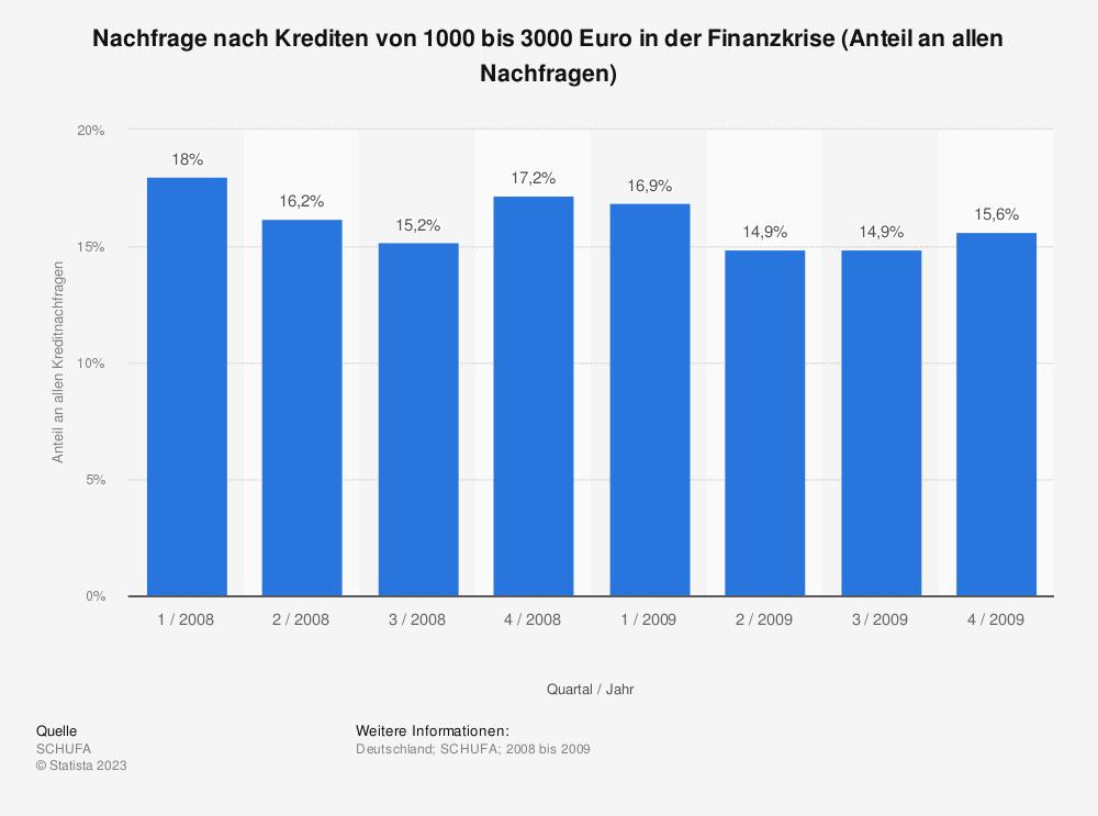 Statistik: Nachfrage nach Krediten von 1000 bis 3000 Euro in der Finanzkrise (Anteil an allen Nachfragen) | Statista