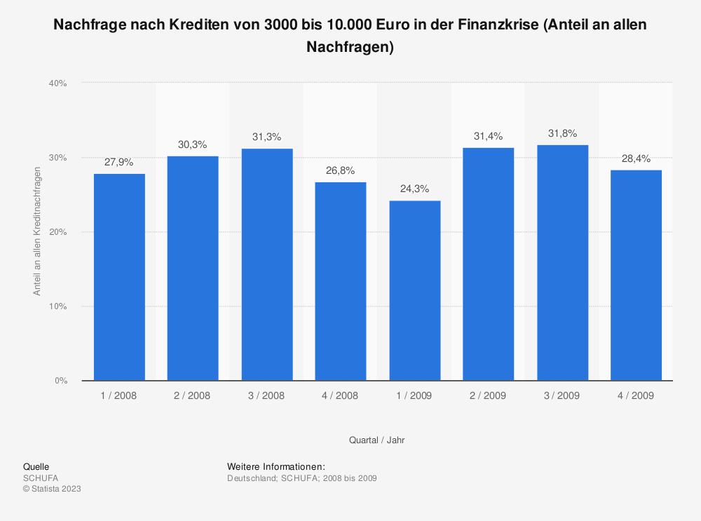 Statistik: Nachfrage nach Krediten von 3000 bis 10.000 Euro in der Finanzkrise (Anteil an allen Nachfragen) | Statista