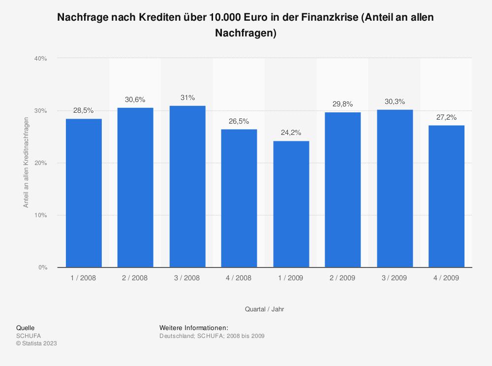 Statistik: Nachfrage nach Krediten über 10.000 Euro in der Finanzkrise (Anteil an allen Nachfragen) | Statista