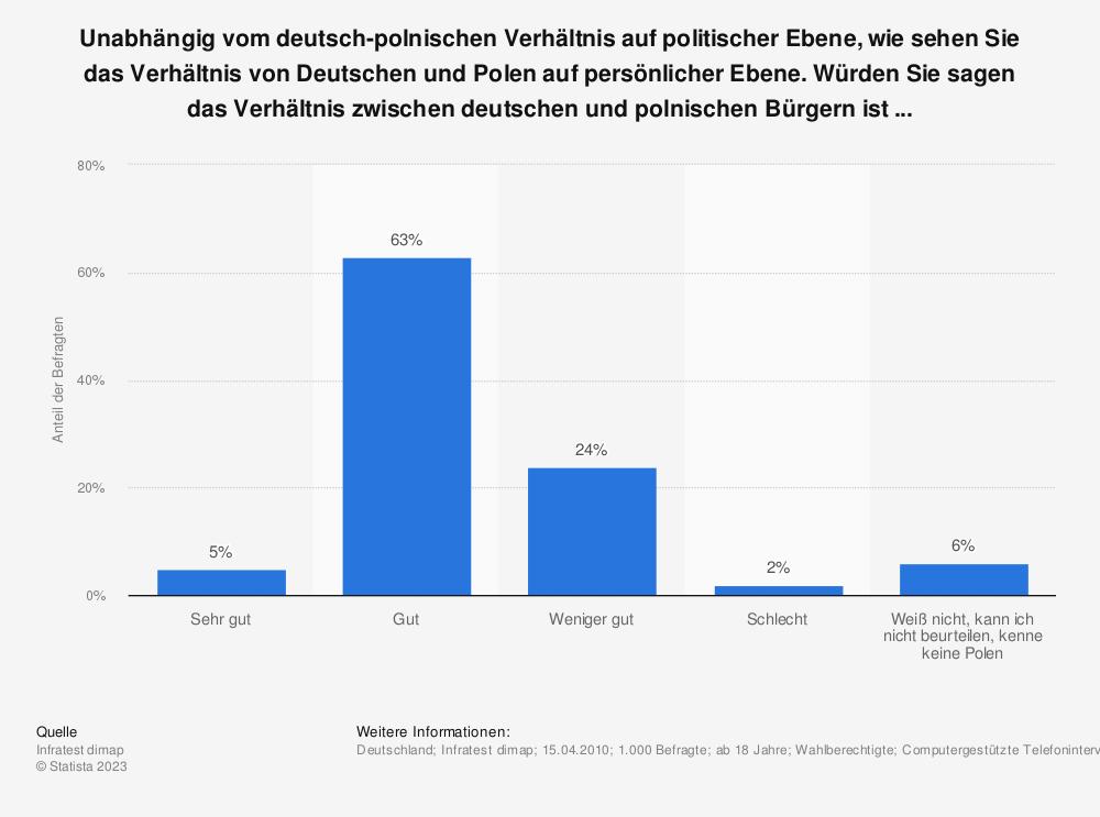 Statistik: Unabhängig vom deutsch-polnischen Verhältnis auf politischer Ebene, wie sehen Sie das Verhältnis von Deutschen und Polen auf persönlicher Ebene. Würden Sie sagen das Verhältnis zwischen deutschen und polnischen Bürgern ist ...  | Statista