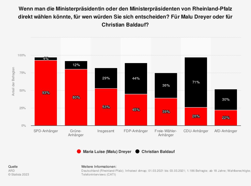 Statistik: Wenn man die Ministerpräsidentin von Rheinland-Pfalz direkt wählen könnte, für wen würden Sie sich entscheiden, für Malu Dreyer oder für Julia Klöckner? | Statista